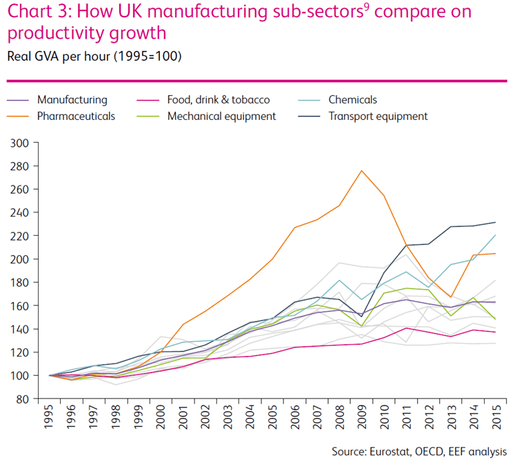 how-ukmfg-subsectors-compare-on-productivity
