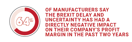 64% of manufacturers say the Brexit delay and uncertainty has had a directly negative impact on their company's profit margin in the past two years