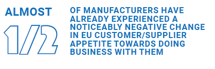 Almost half of manufacturers have already experienced a noticeably negative change in EU customer/supplier appetite towards doing business with them