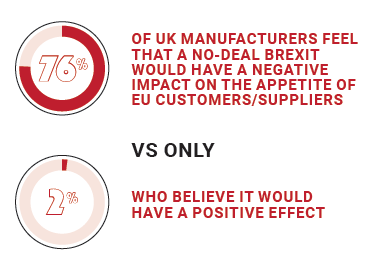 76% of UK manufacturers feel that a no-deal Brexit would have a negative impact on the appetite of EU customers/suppliers vs only 2% who believe it would have a positive effect