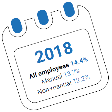 Labour turnover report 2019