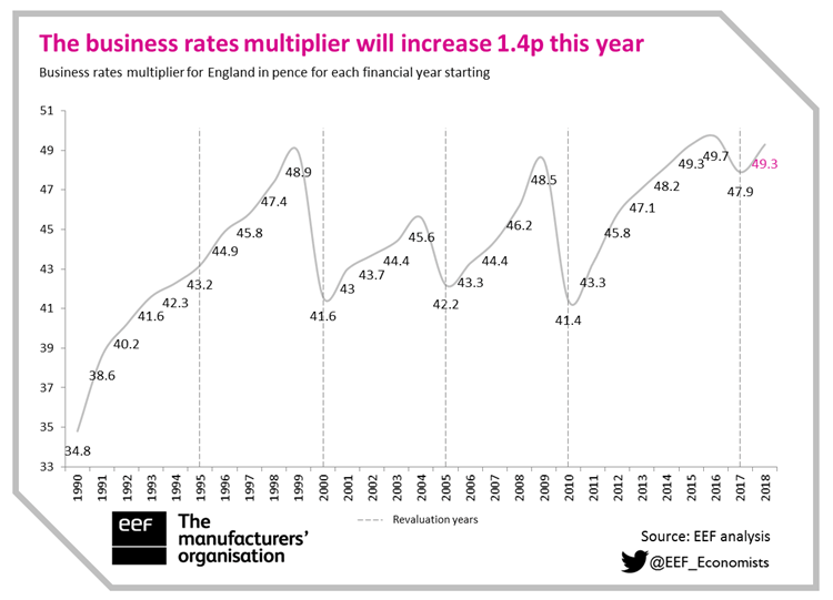 business-rates-multiplier-2018-19