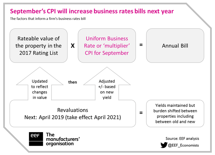 How-are-business-rates-calculated---update-2018