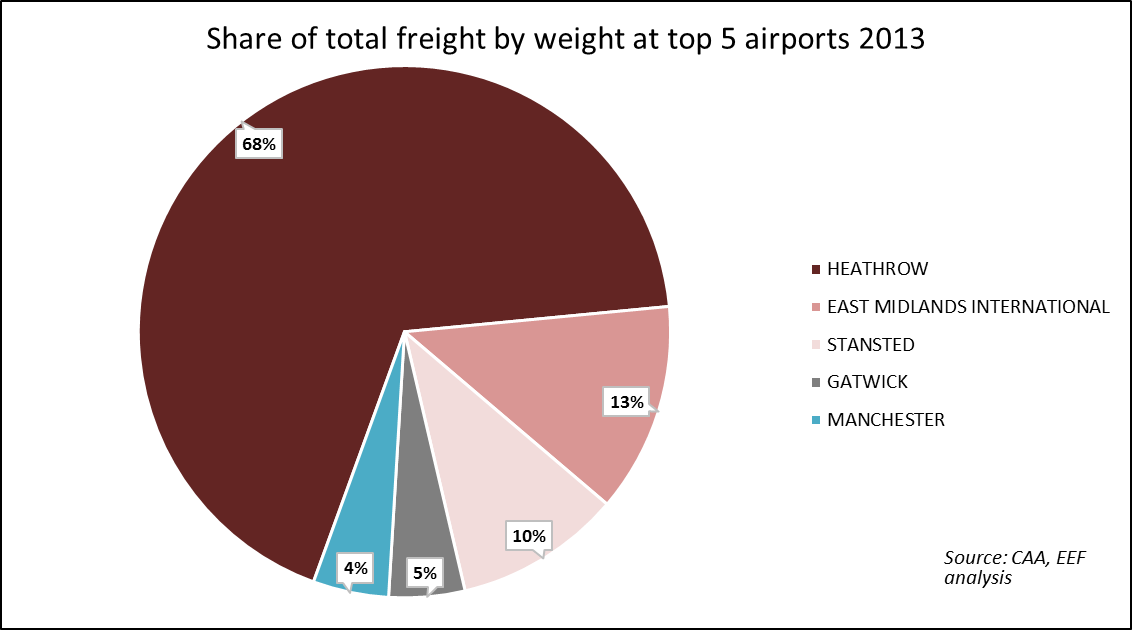 airportsfreightbyweight