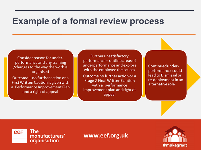 Slide-6-Example-of-a-formal-review-process