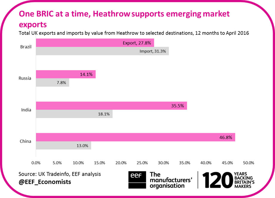 HeathrowimportantforBRICaccess
