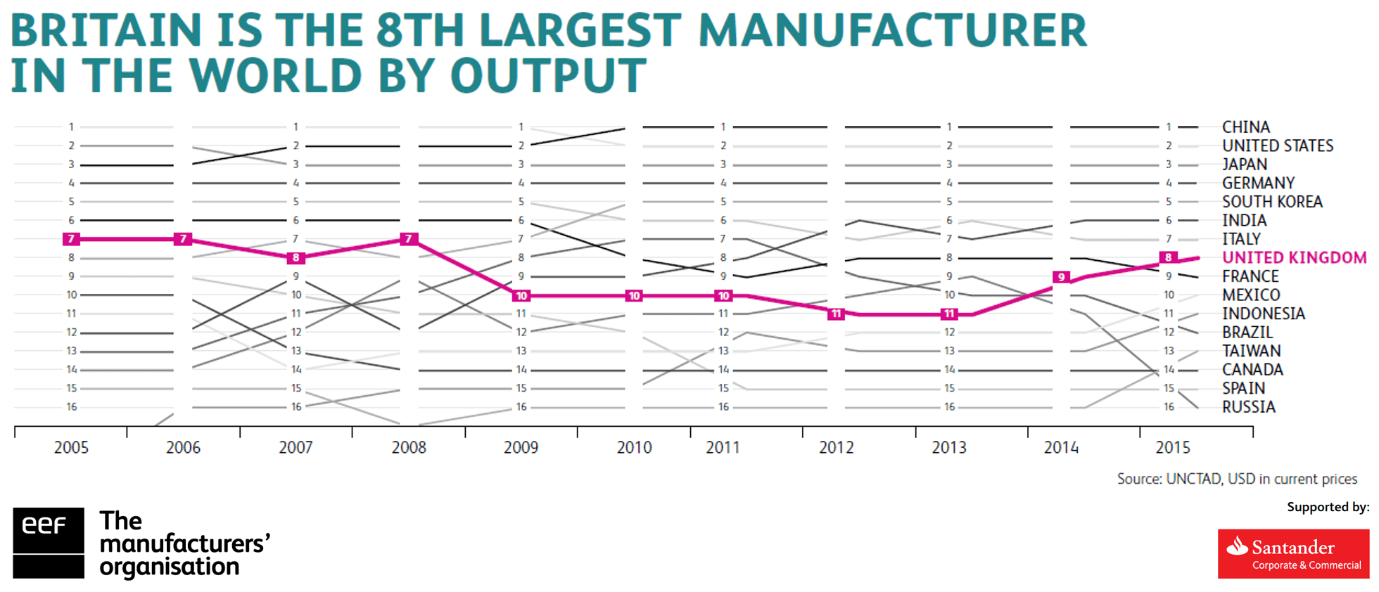 8th-largest-mfg-in-the-world