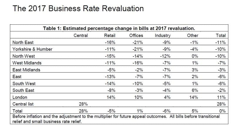 business-rates